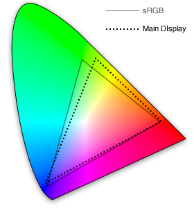 Color Profiles for Examples 4 and 5